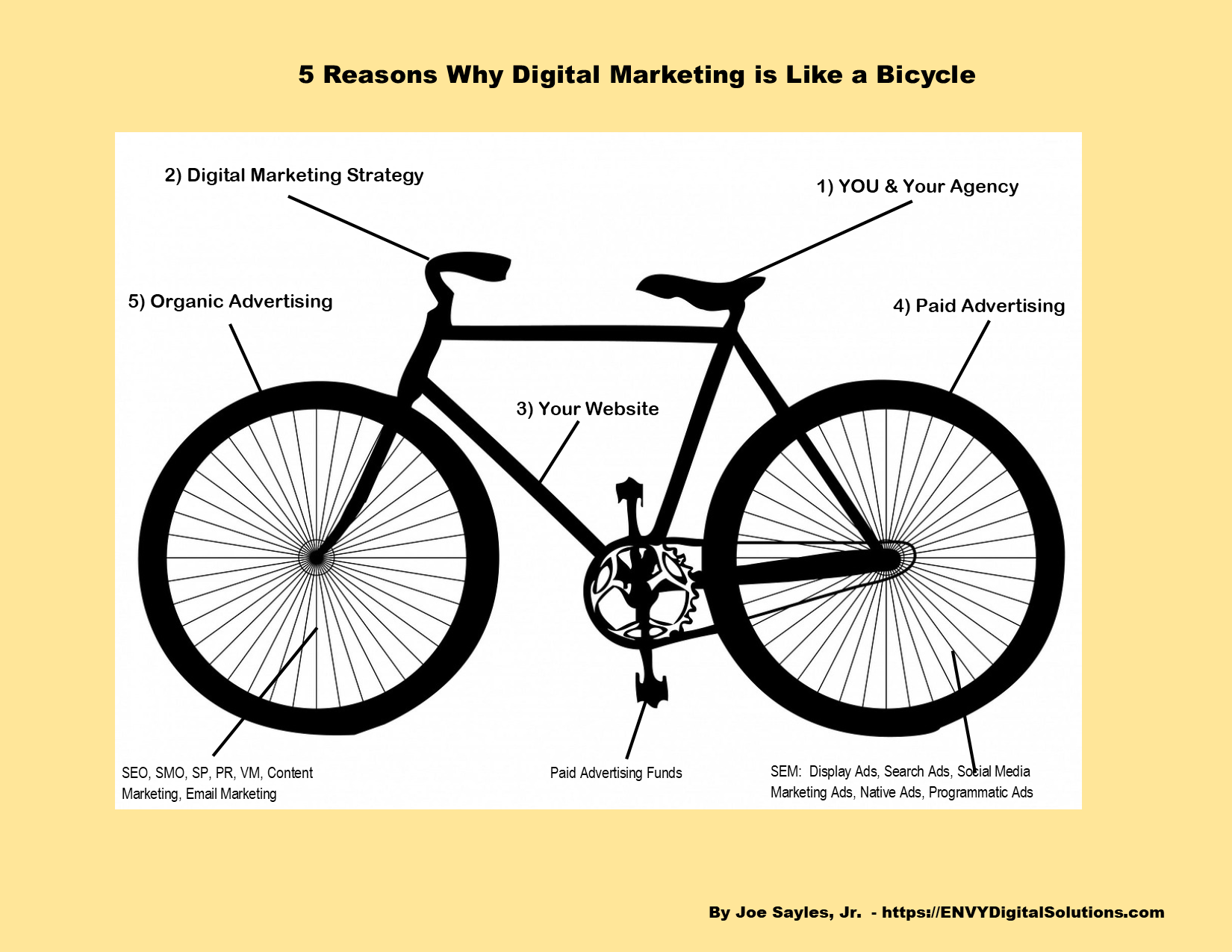 PNG Image of a Bicycle with Digital Marketing terms describing the parts of the bicycle.