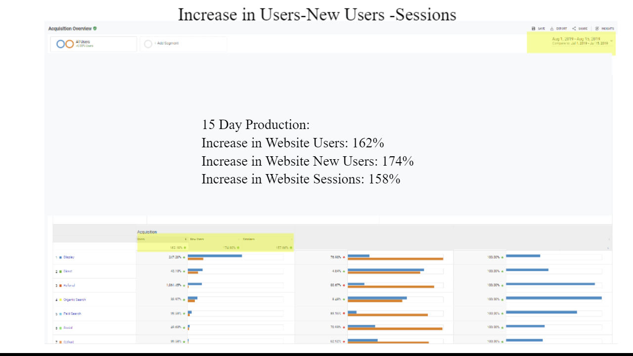 Client 15 Day Lead Generation Results Users -New Users-Sessions