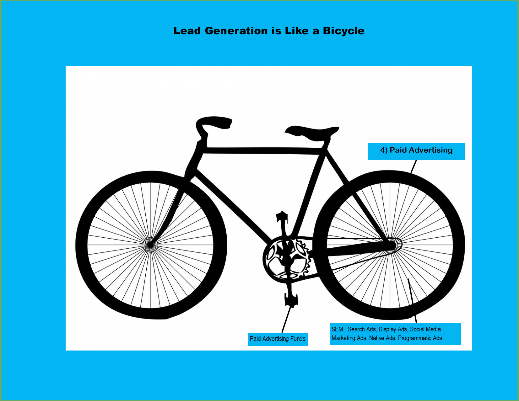 Lead Generation Domination Bicycle - The Rear Wheel